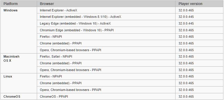 Как протестировать Flash Player в Chrome 1